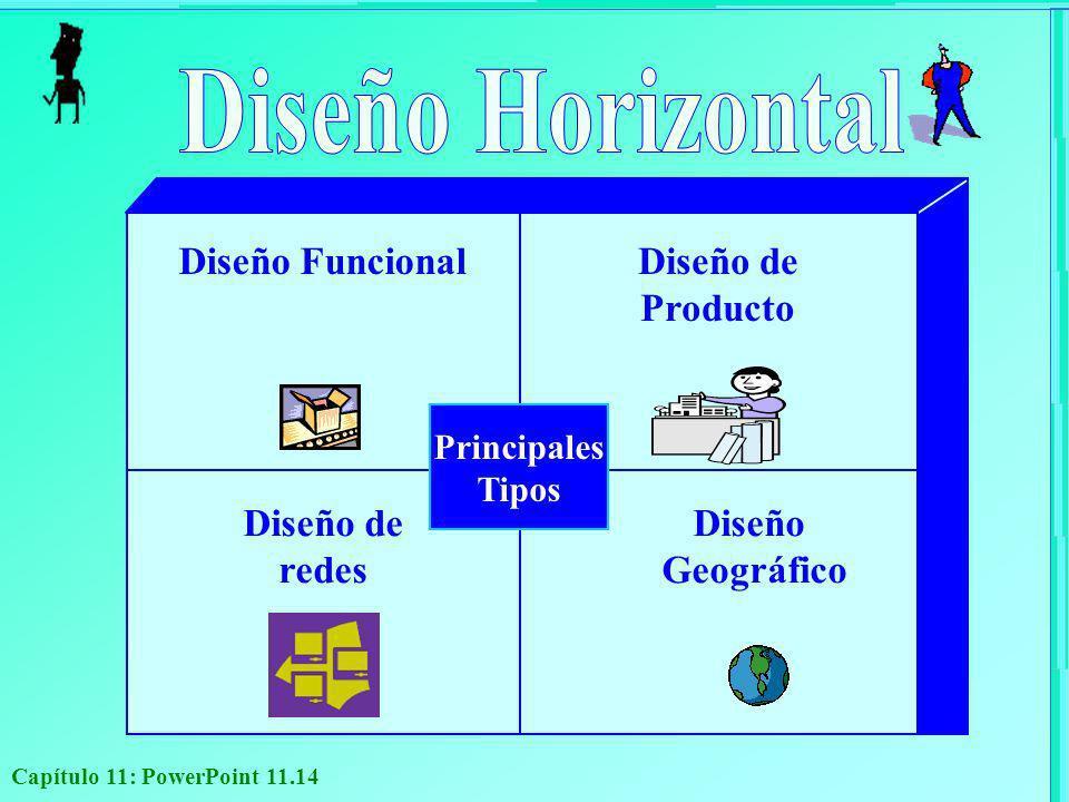 Diseño Horizontal Diseño Funcional Diseño de Producto Diseño de redes