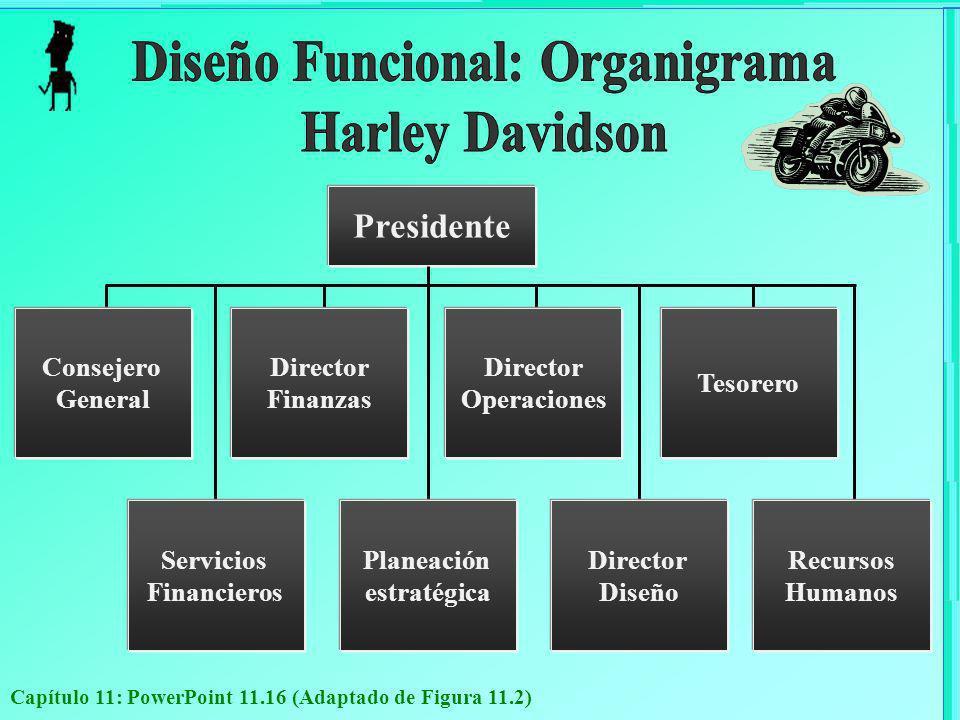 Diseño Funcional: Organigrama