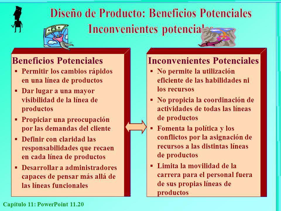 Diseño de Producto: Beneficios Potenciales Inconvenientes potenciales