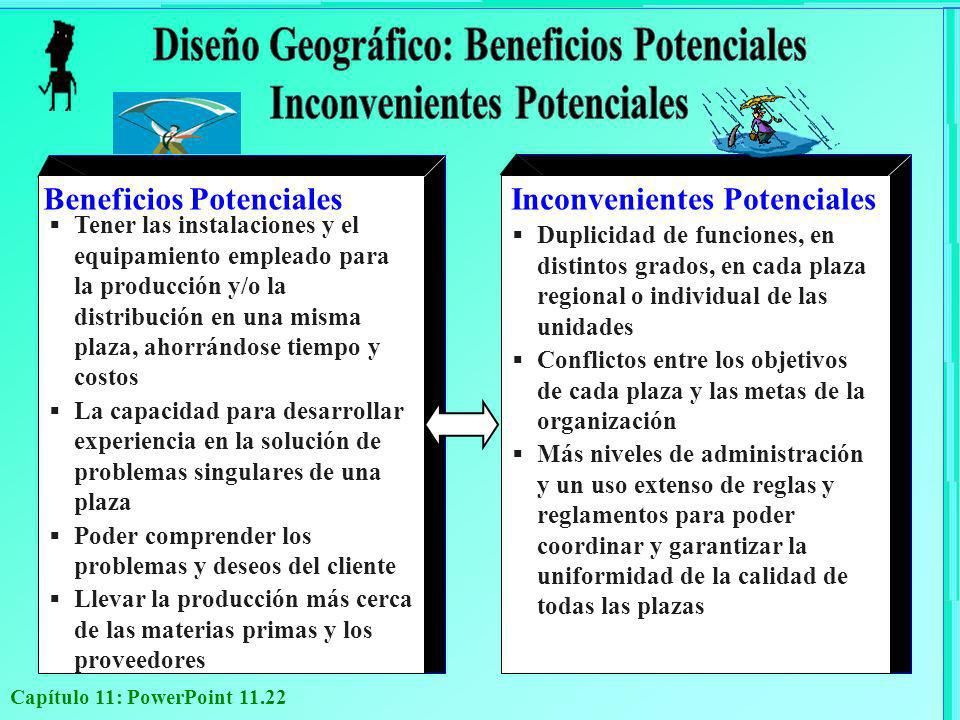 Diseño Geográfico: Beneficios Potenciales Inconvenientes Potenciales