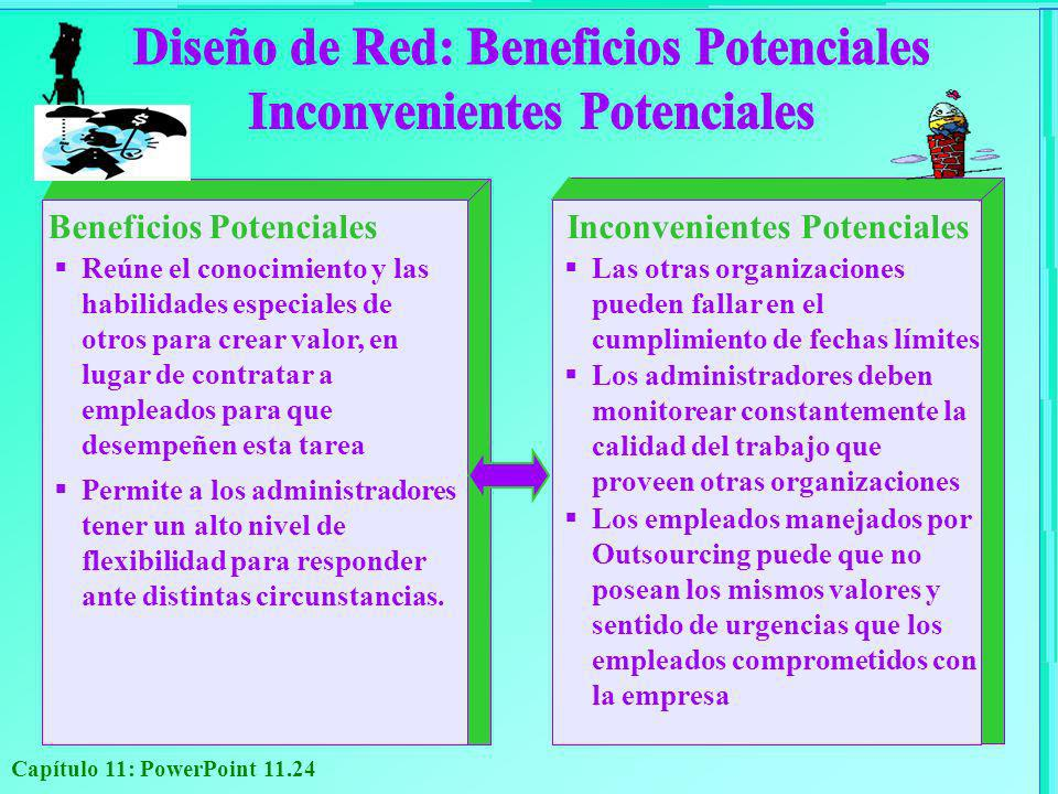 Diseño de Red: Beneficios Potenciales Inconvenientes Potenciales