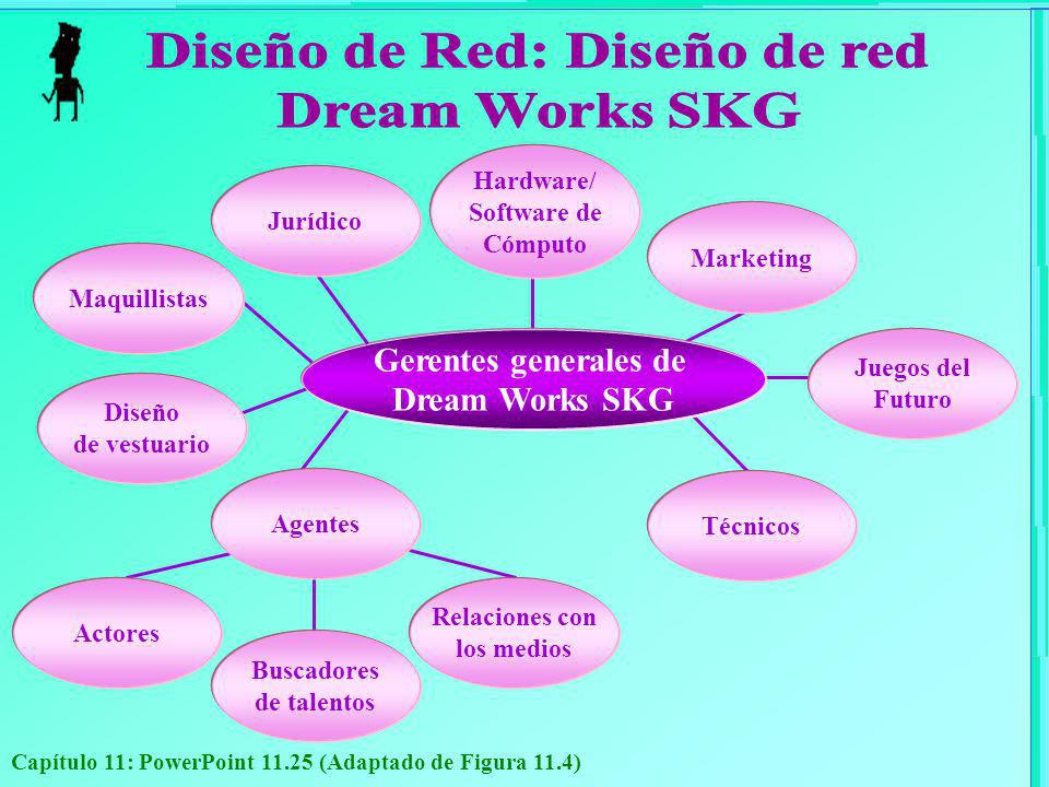 Diseño de Red: Diseño de red