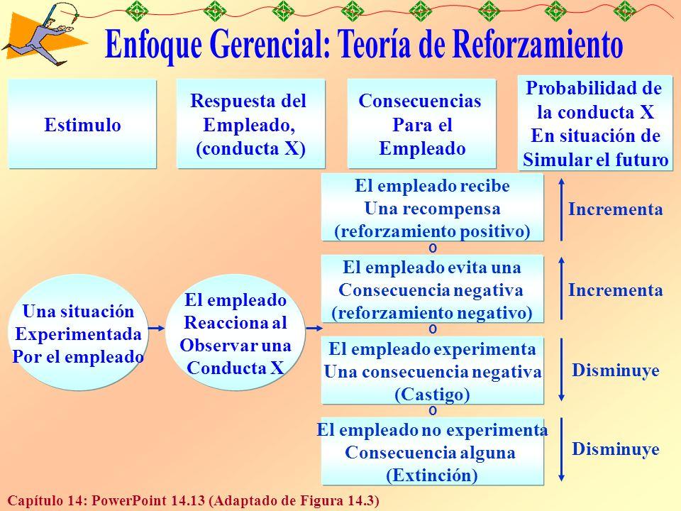 Enfoque Gerencial: Teoría de Reforzamiento