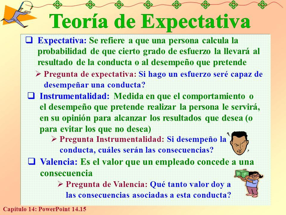 Teoría de Expectativa
