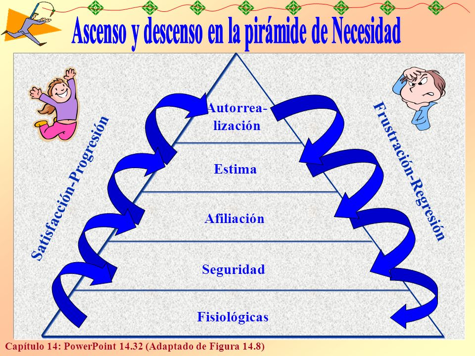Ascenso y descenso en la pirámide de Necesidad
