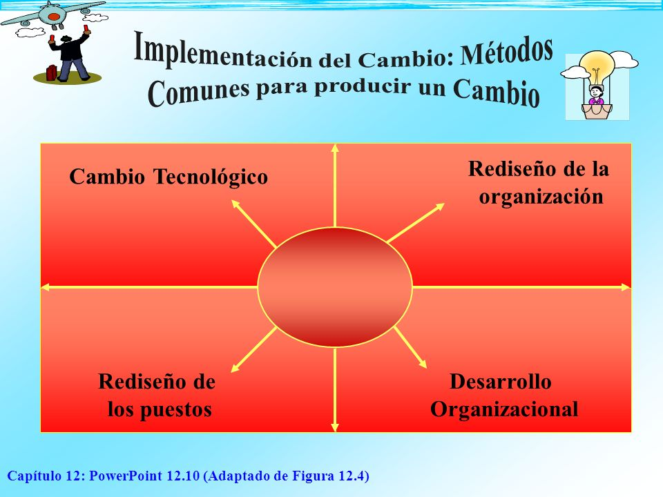 Implementación del Cambio: Métodos Comunes para producir un Cambio