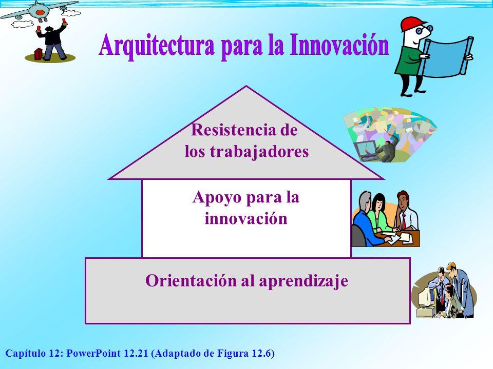 Arquitectura para la Innovación Orientación al aprendizaje