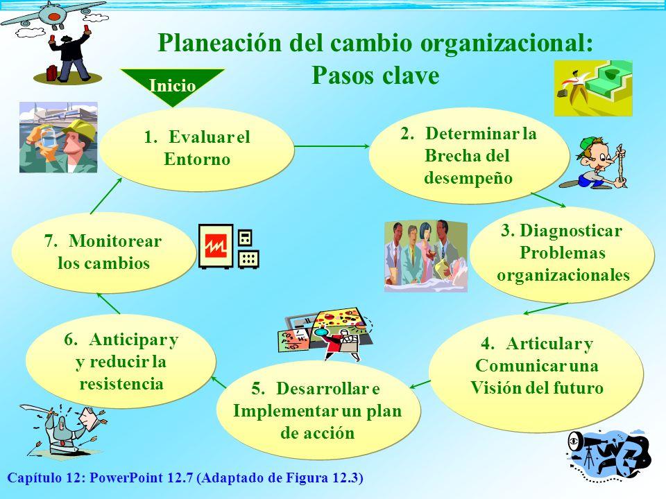 Planeación del cambio organizacional: