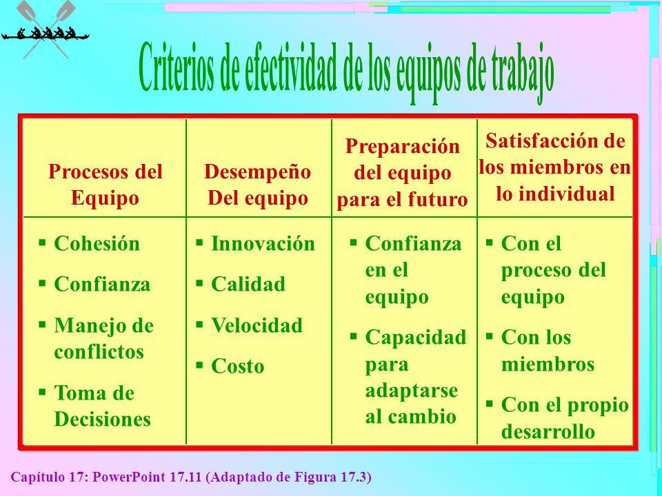 Criterios de efectividad de los equipos de trabajo