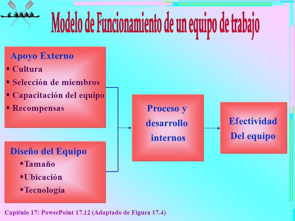 Modelo de Funcionamiento de un equipo de trabajo