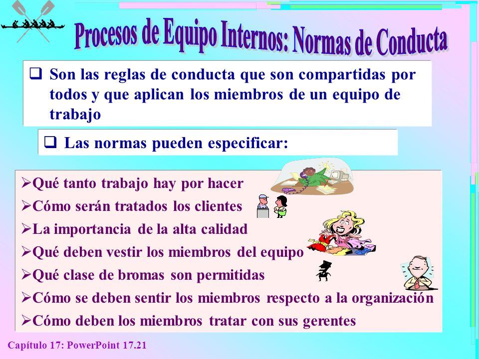 Procesos de Equipo Internos: Normas de Conducta