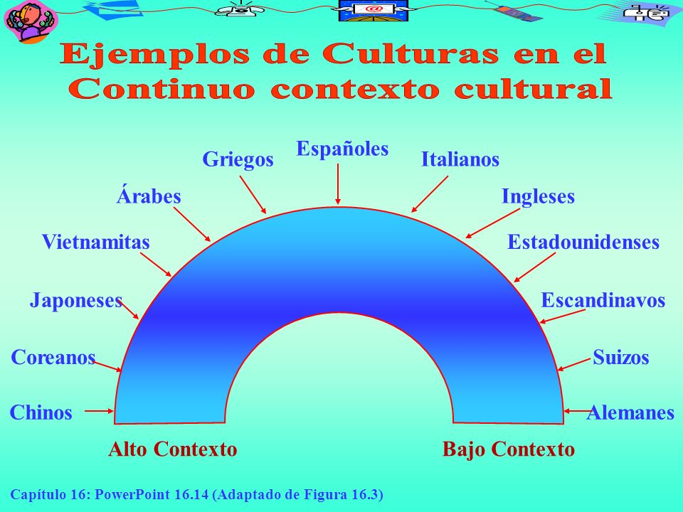 Ejemplos de Culturas en el Continuo contexto cultural