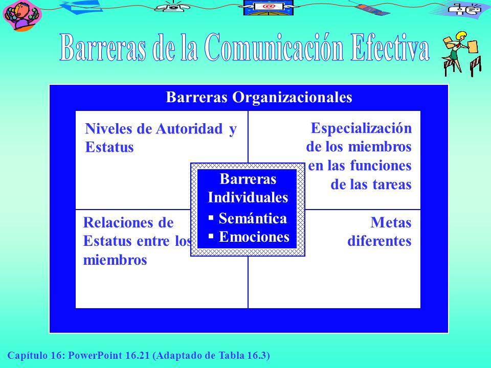 Barreras de la Comunicación Efectiva