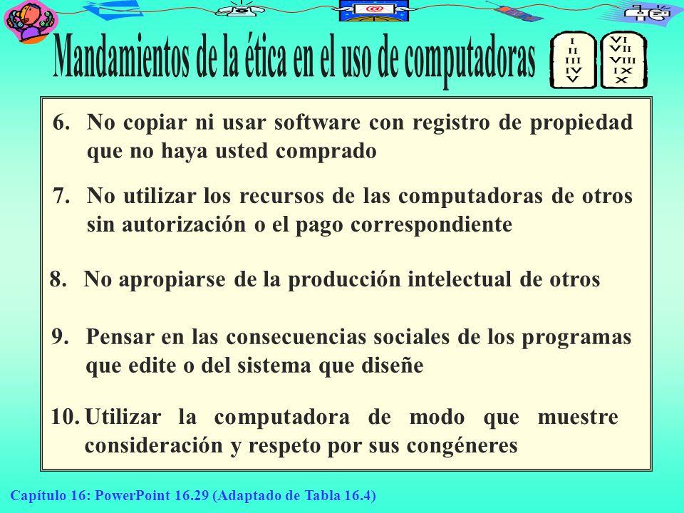 Mandamientos de la ética en el uso de computadoras