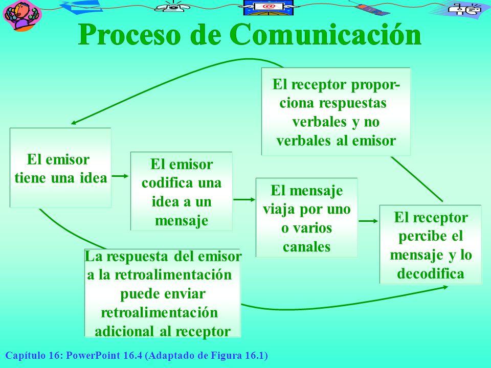 Proceso de Comunicación La respuesta del emisor a la retroalimentación