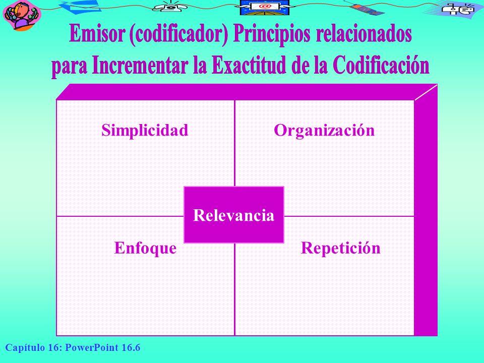 Emisor (codificador) Principios relacionados