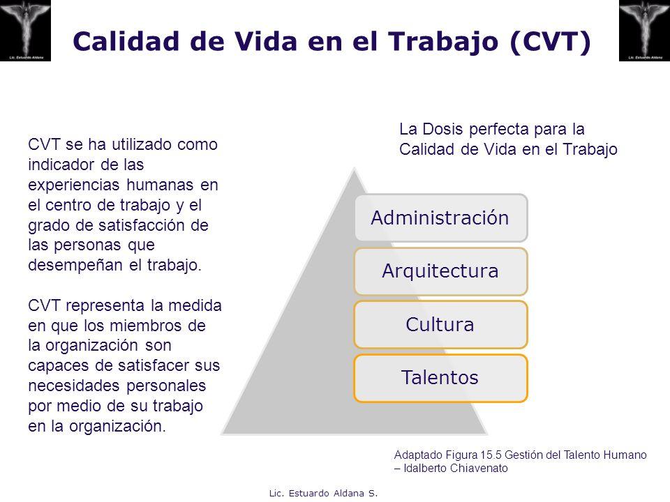 Calidad de Vida en el Trabajo (CVT)