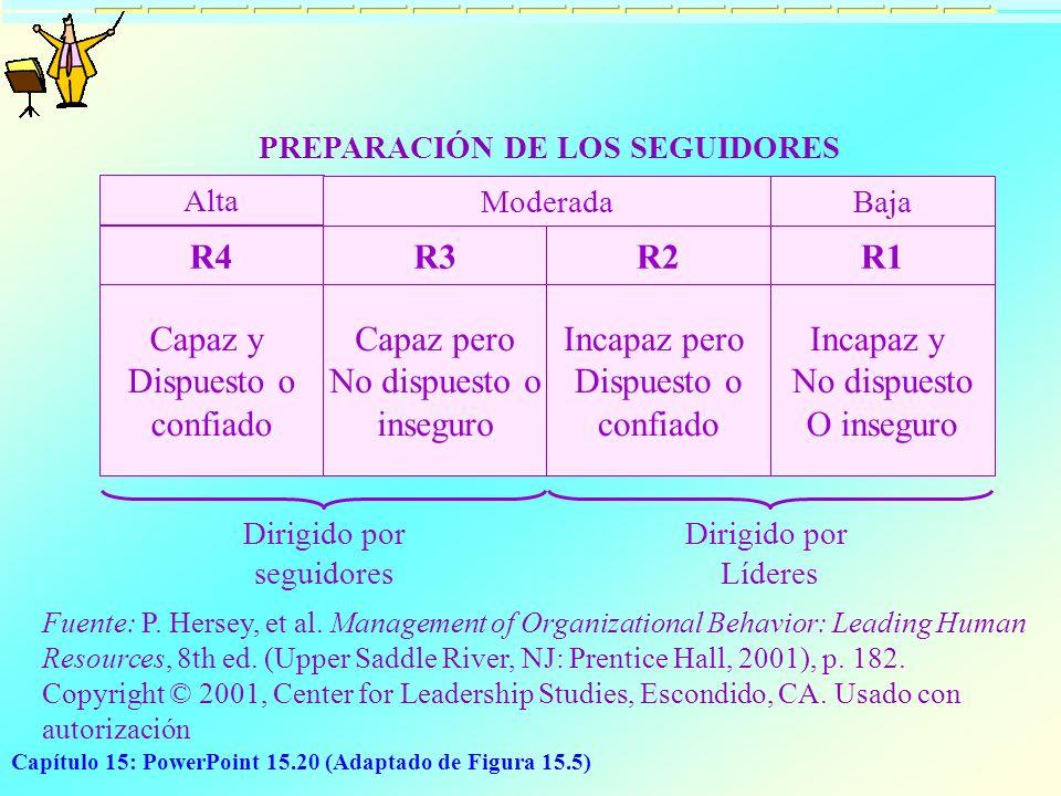 PREPARACIÓN DE LOS SEGUIDORES