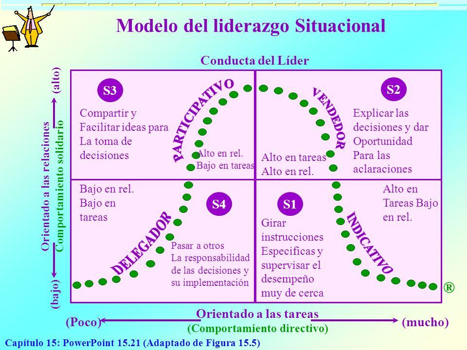Modelo del liderazgo Situacional