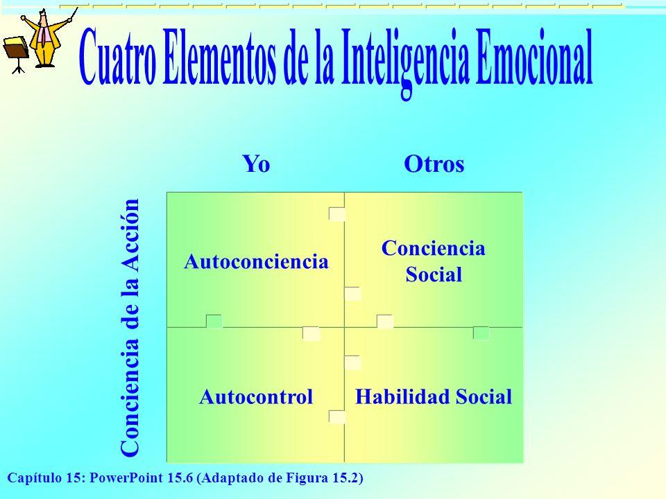 Cuatro Elementos de la Inteligencia Emocional Conciencia de la Acción