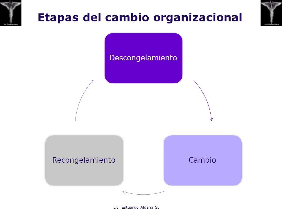 Etapas del cambio organizacional