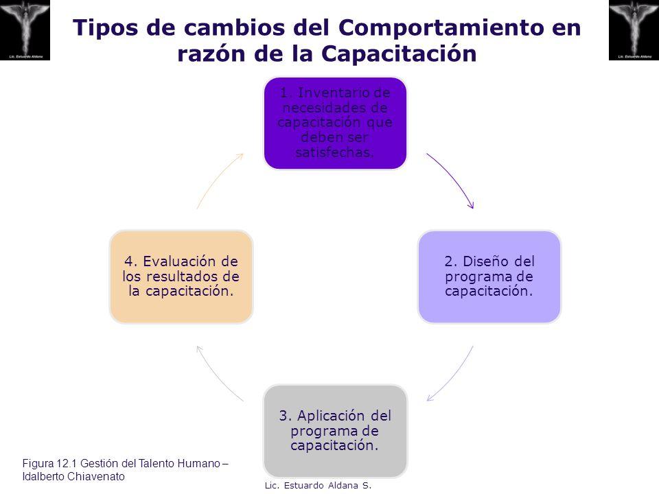 Tipos de cambios del Comportamiento en razón de la Capacitación