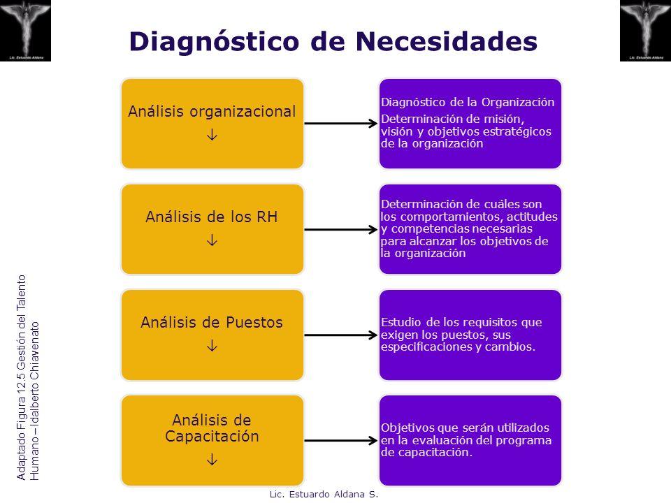 Diagnóstico de Necesidades