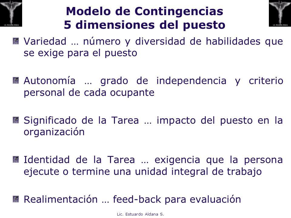 Modelo de Contingencias 5 dimensiones del puesto
