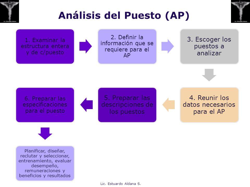 Análisis del Puesto (AP)