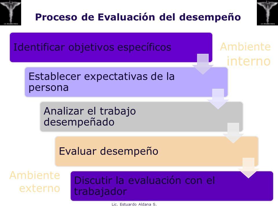 Proceso de Evaluación del desempeño