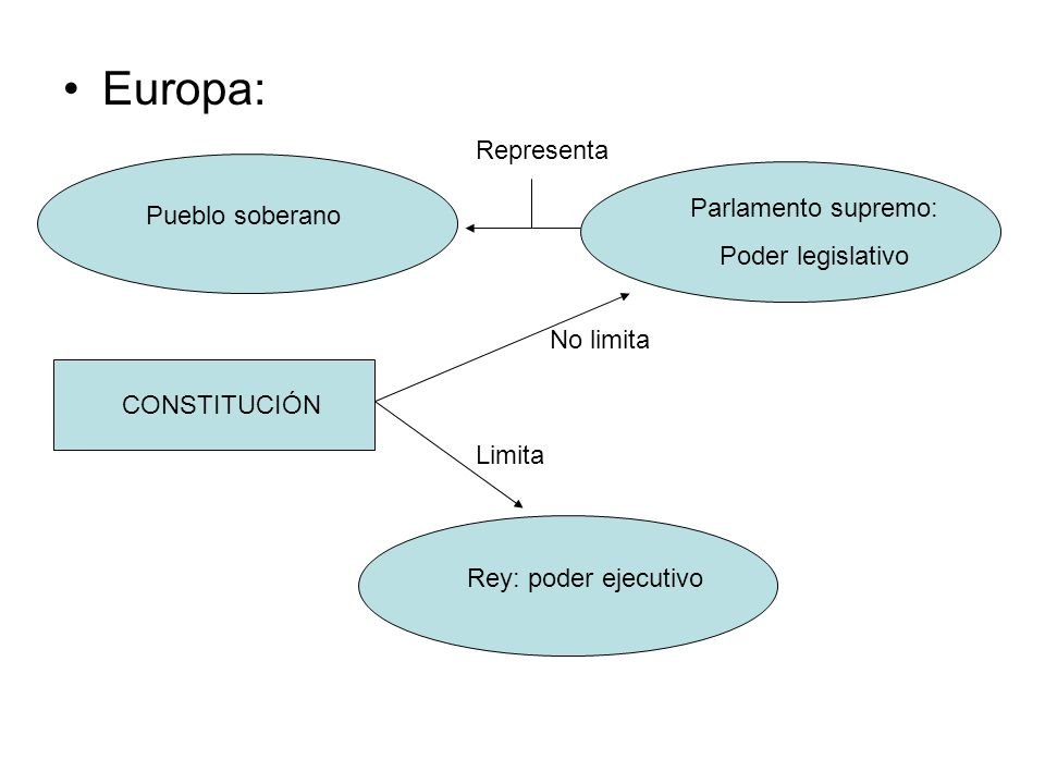 Europa: Representa Parlamento supremo: Pueblo soberano