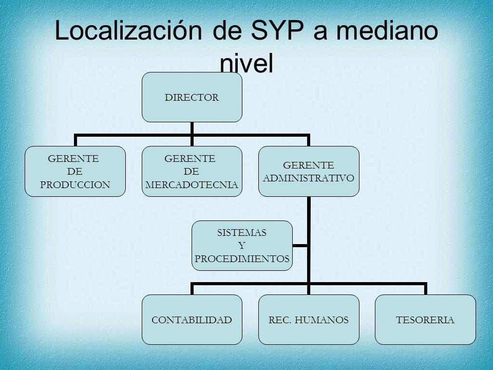 Localización de SYP a mediano nivel