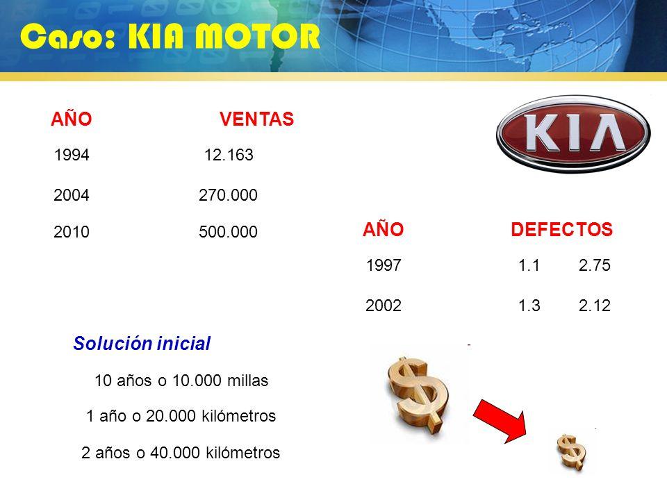 Caso: KIA MOTOR AÑO VENTAS AÑO DEFECTOS Solución inicial 1994 12.163
