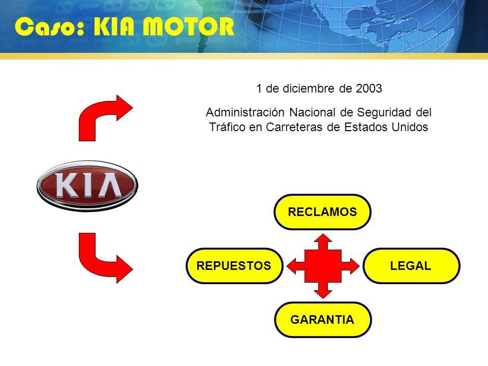 Caso: KIA MOTOR 1 de diciembre de 2003