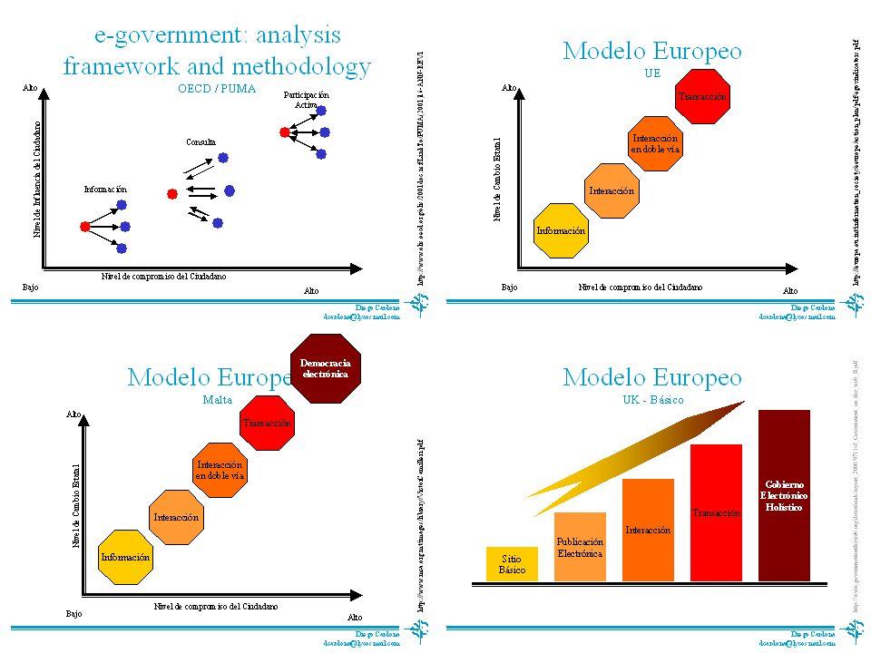 Modelos1 Proyecto de Tesis Curriculum Vitae Proceso Doctoral