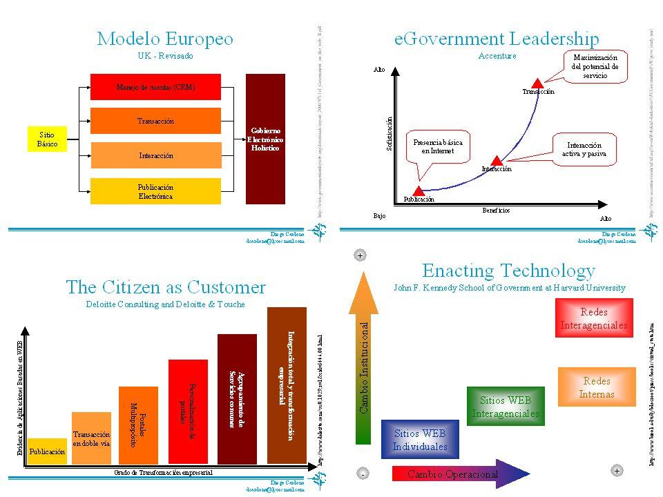 Modelos2 Proyecto de Tesis Curriculum Vitae Proceso Doctoral