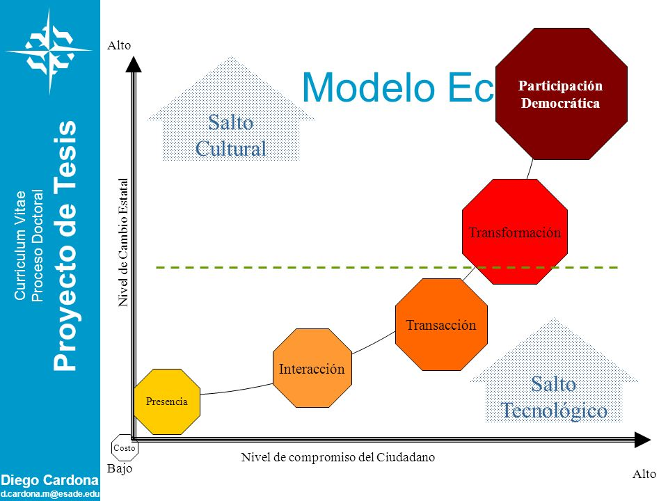 Modelo Ecléctico Proyecto de Tesis Salto Cultural Salto Tecnológico