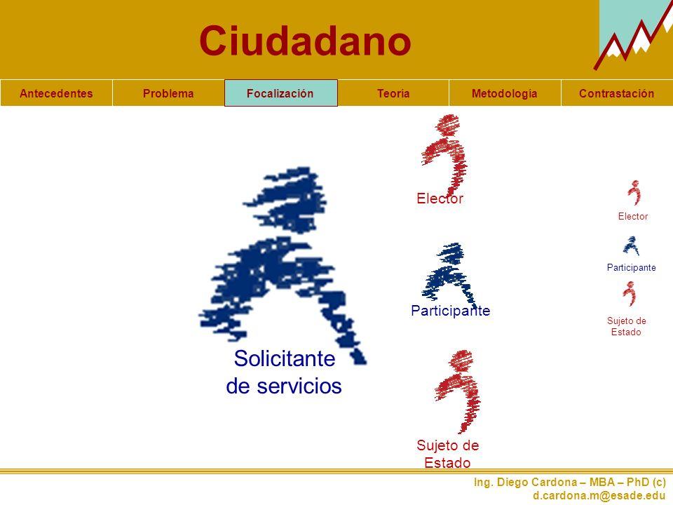 Ciudadano Solicitante de servicios Elector Participante Sujeto de