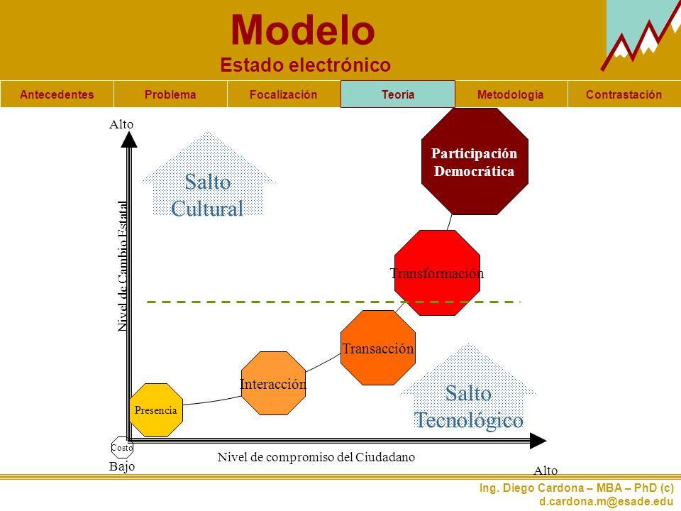 Modelo Estado electrónico