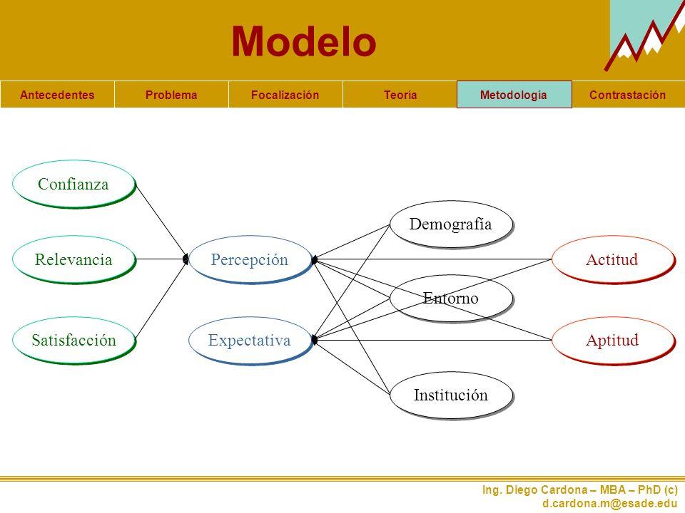 Modelo Confianza Relevancia Satisfacción Demografía Entorno