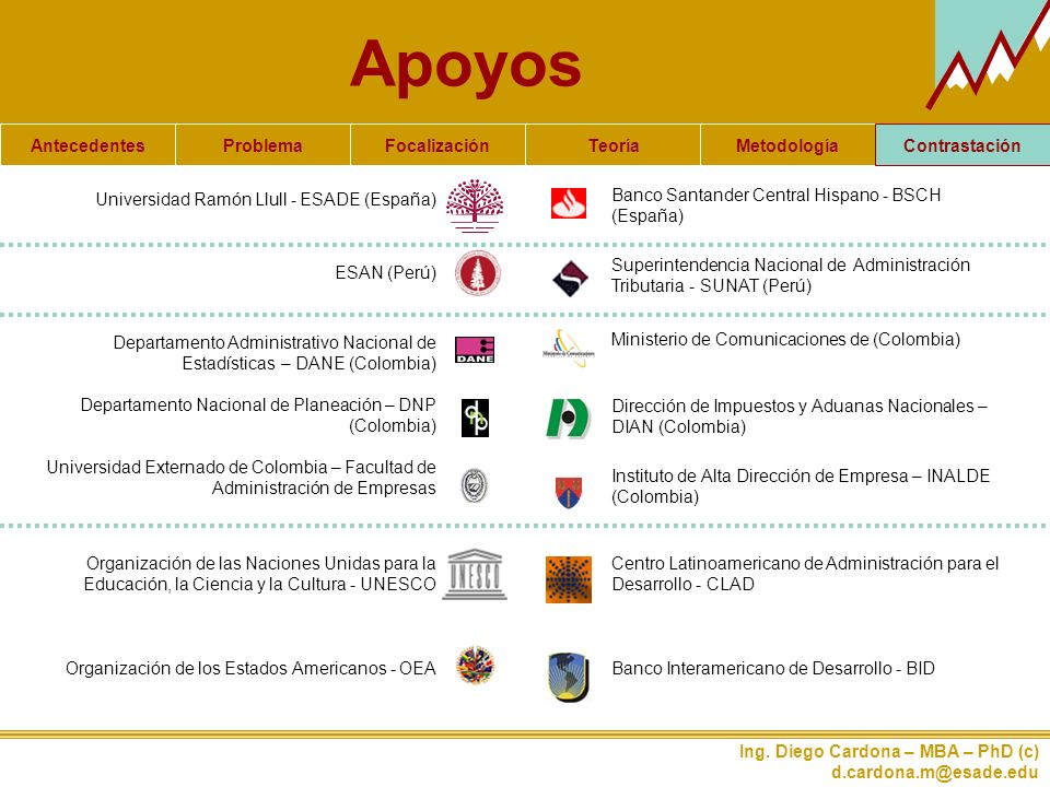 Apoyos Contrastación Universidad Ramón Llull - ESADE (España)