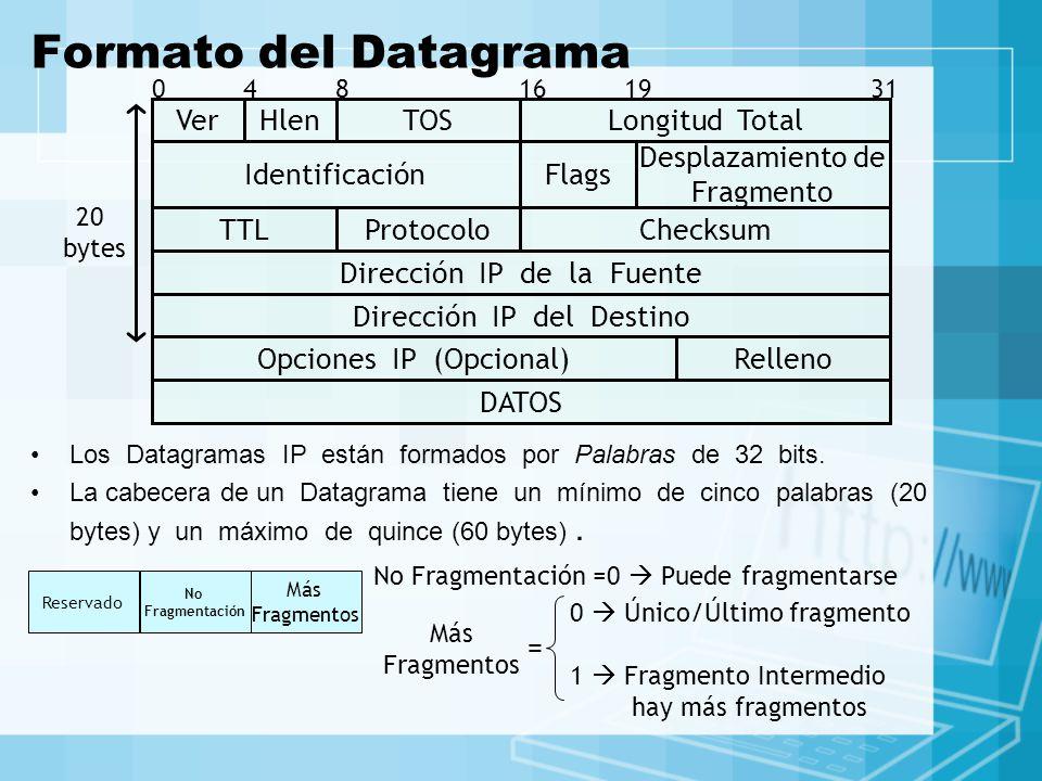 Formato del Datagrama DATOS Relleno Opciones IP (Opcional)