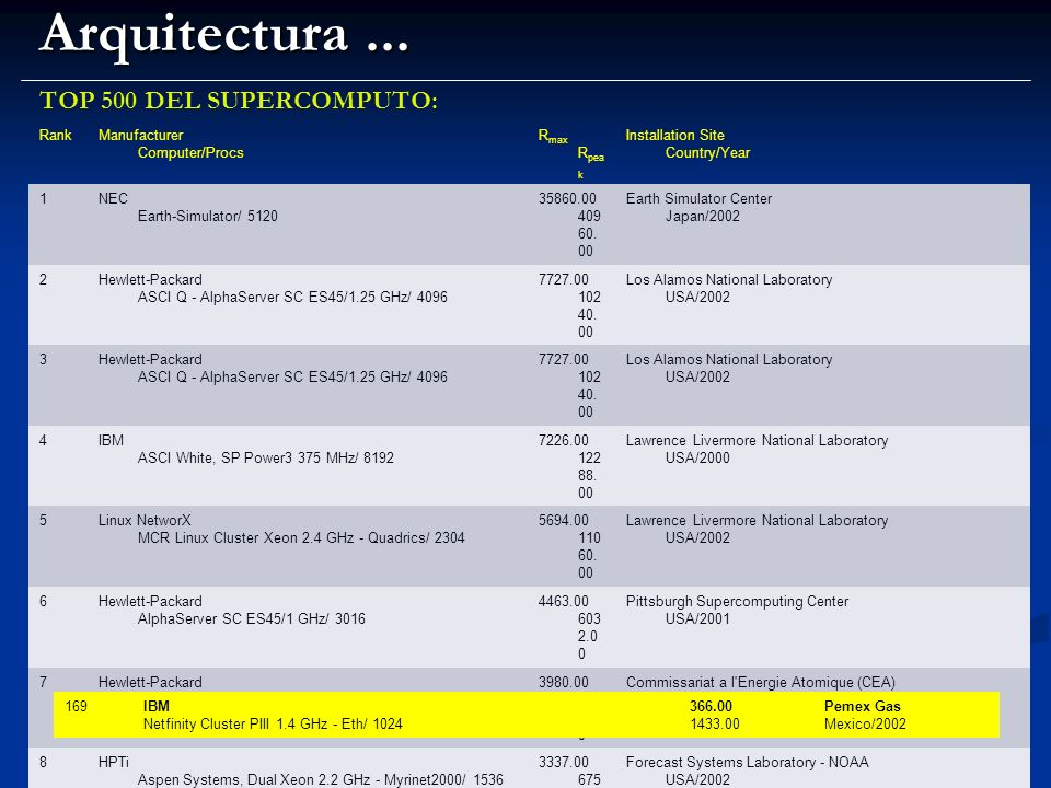 Arquitectura ... TOP 500 DEL SUPERCOMPUTO: Rank