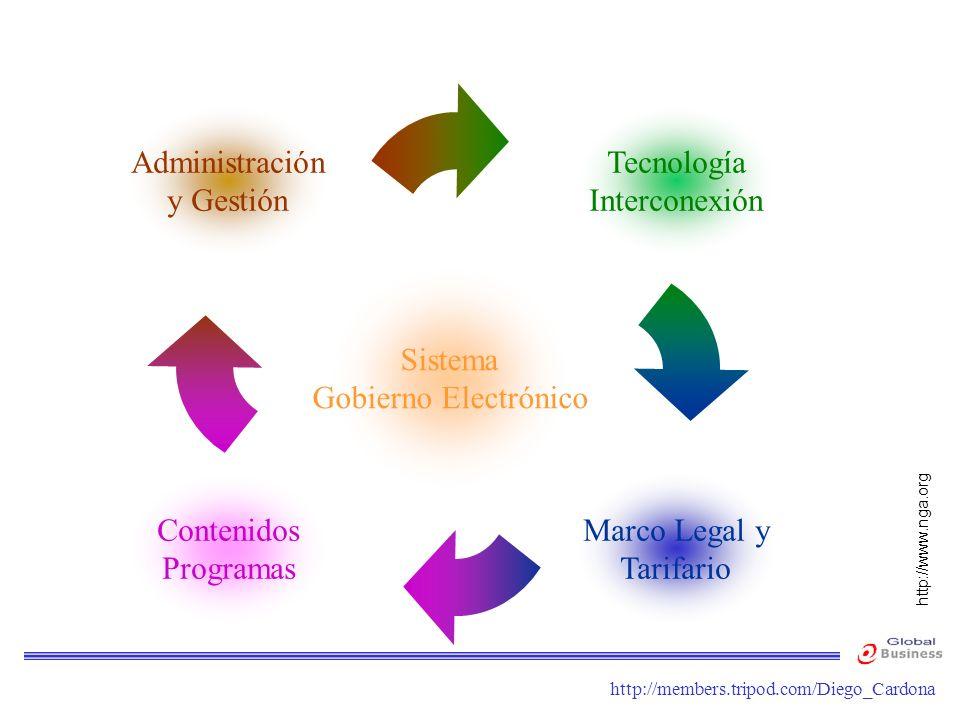 Administración y Gestión Tecnología Interconexión Sistema