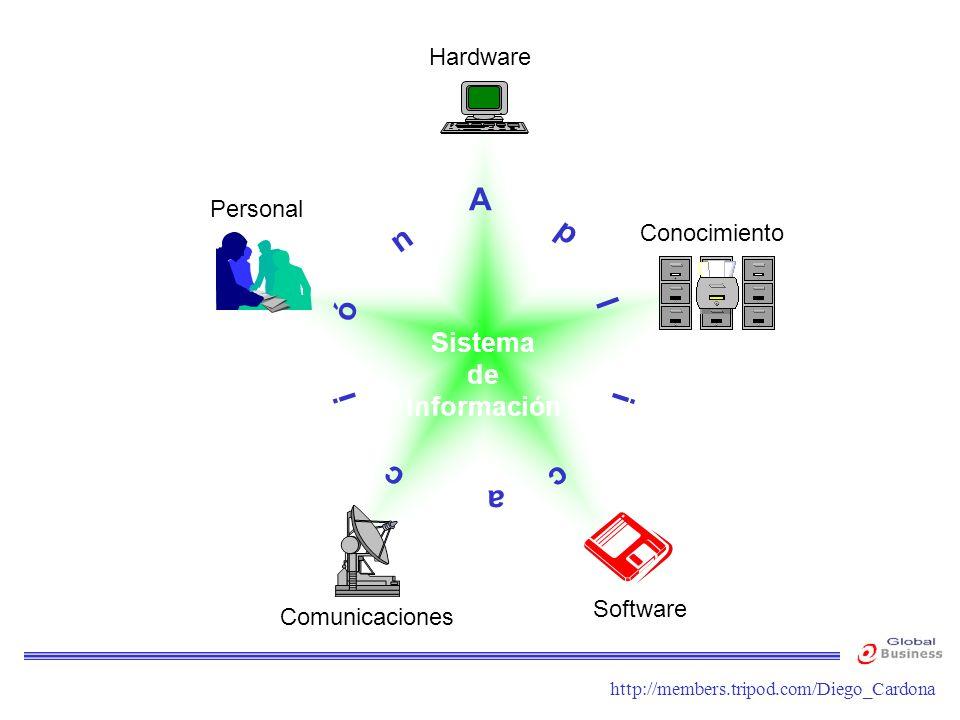 A p n l ó i c a Sistema de Información Hardware Personal Conocimiento
