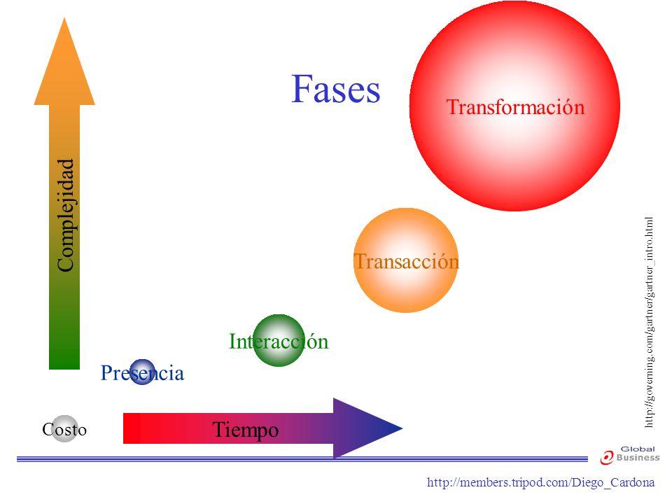 Fases Transformación Complejidad Transacción Interacción Presencia