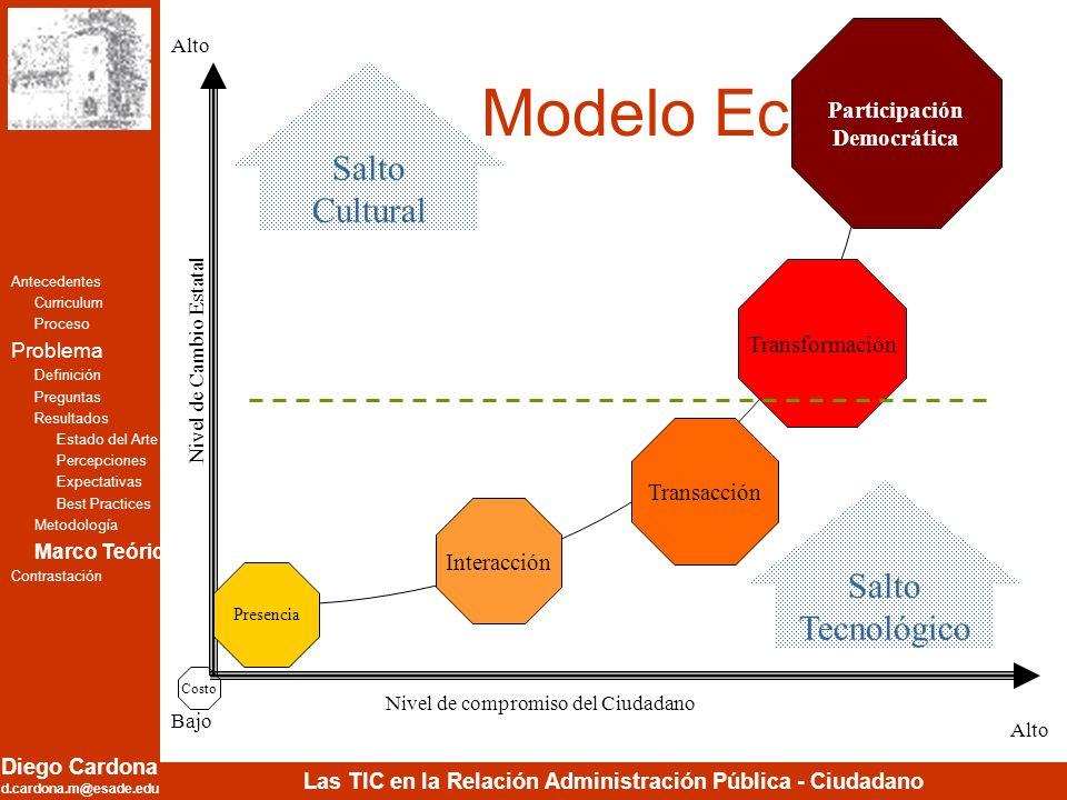 Modelo Ecléctico Salto Cultural Salto Tecnológico Participación