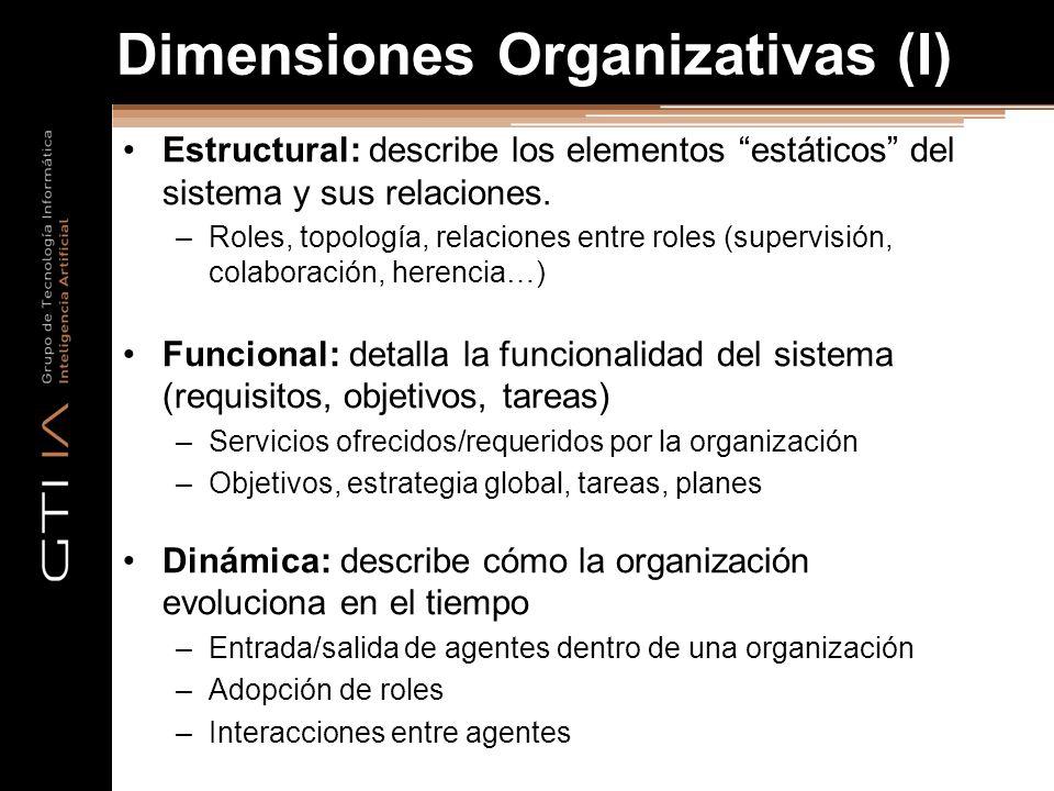 Dimensiones Organizativas (I)