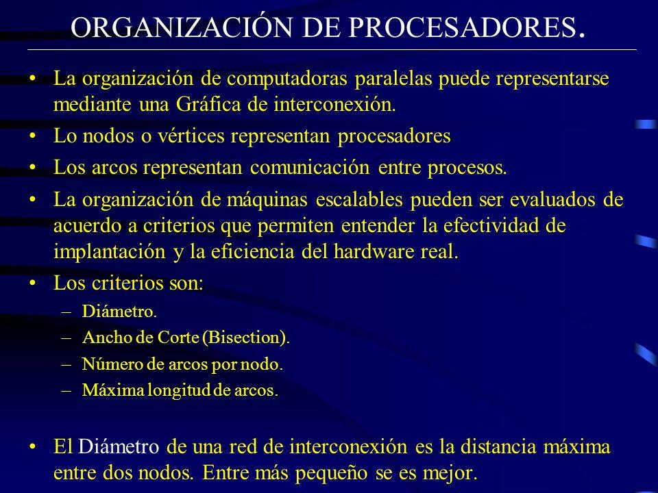 ORGANIZACIÓN DE PROCESADORES.