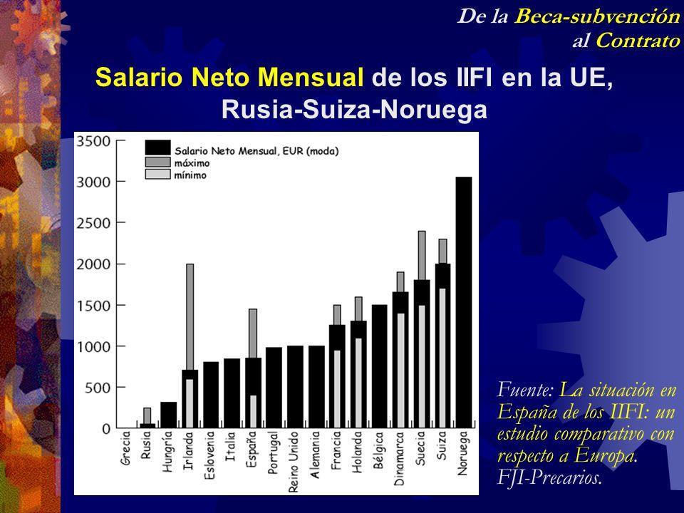 Salario Neto Mensual de los IIFI en la UE, Rusia-Suiza-Noruega